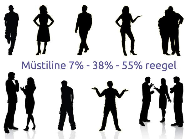 Avaliku esinemise müüt: kehakeel ja 7%-38%-55% reegel